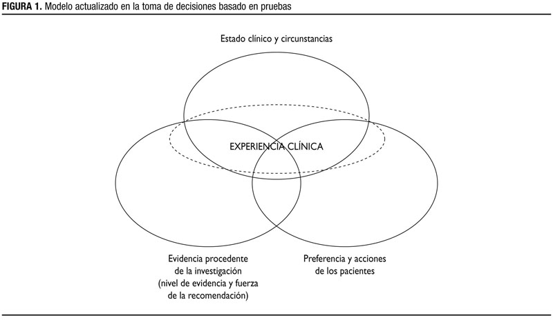 Figura 1: Modelo actualizado en la toma de decisiones basado en pruebas