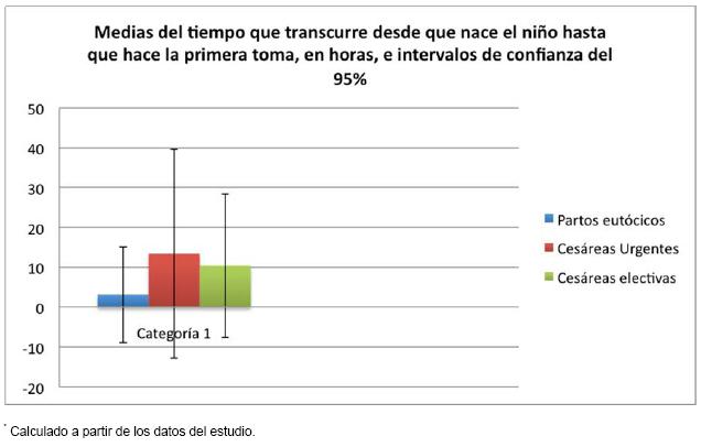 Figura 1. Análisis de la amplitud de los resultados del tiempo transcurrido para el primer amamantamiento