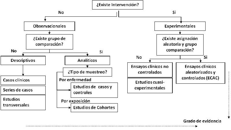 Figura 1. Tipos de estudios