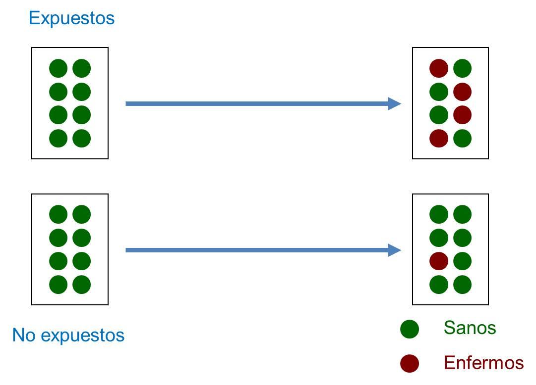 Figura 1. Esquema del diseño de un estudio de cohortes.
