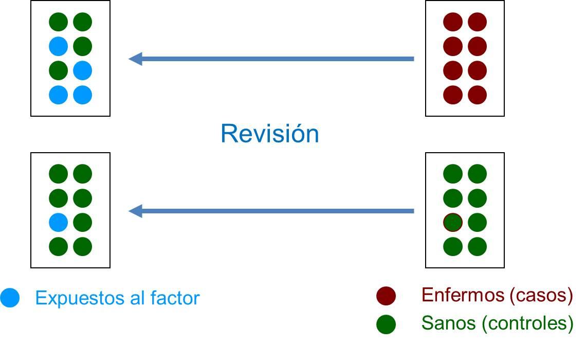 Figura 1. Esquema del diseño de un estudio de casos y controles.