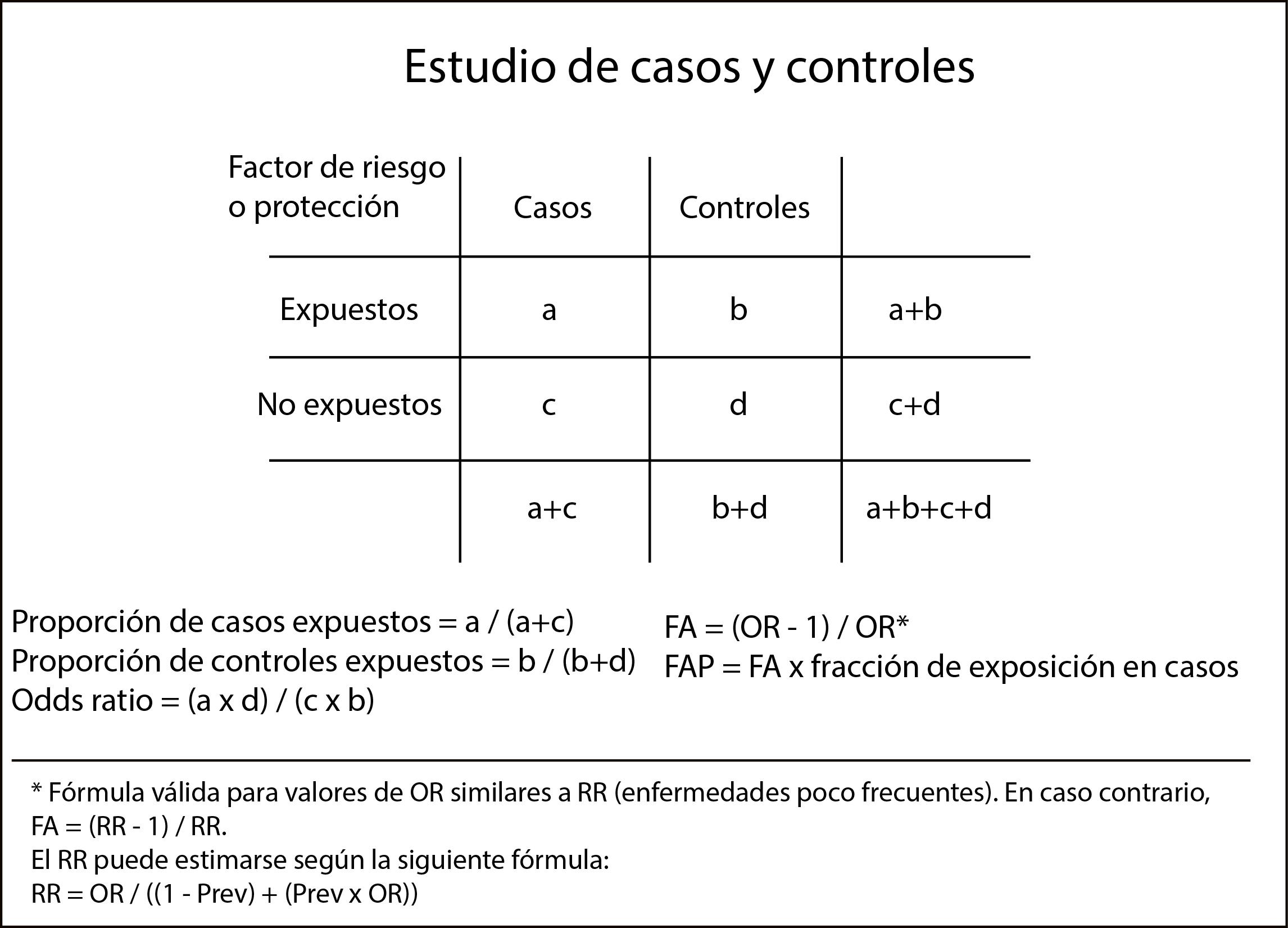 Figura 2.  Tabla de contingencia para el cálculo de medidas de frecuencia, asociación e impacto en estudios de casos y controles.