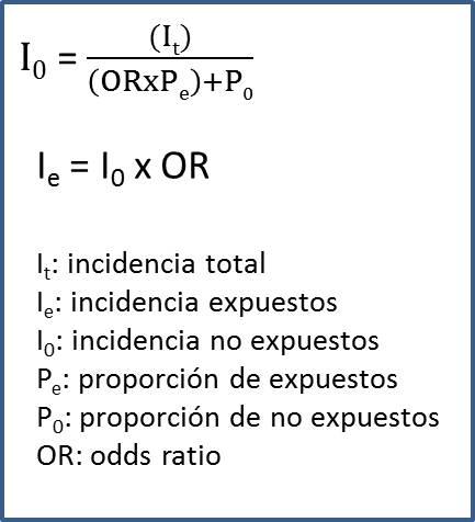 Figura 3. Estimación indirecta de las tasas de expuestos y no expuestos a partir de los datos de un estudio de casos y controles.